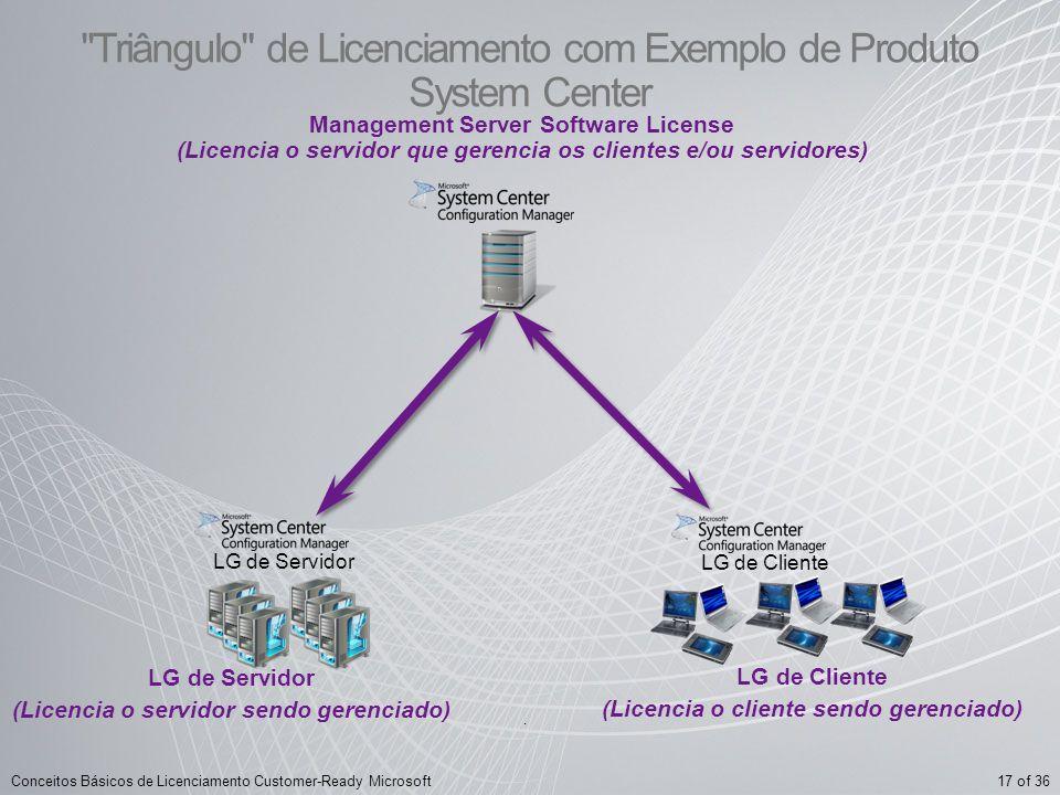 Triângulo de Licenciamento com Exemplo de Produto System Center