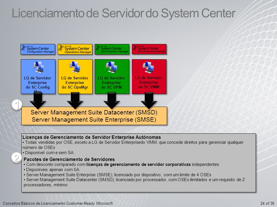 Licenciamento de Servidor do System Center