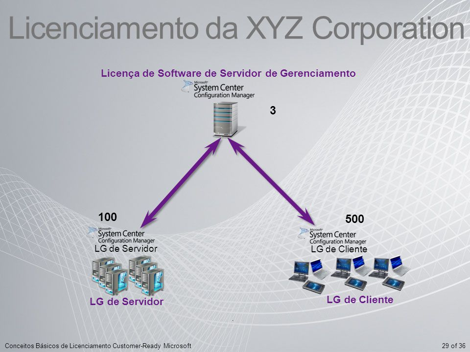 Licenciamento da XYZ Corporation
