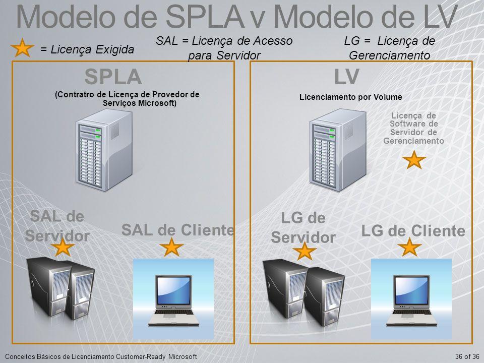 Modelo de SPLA v Modelo de LV