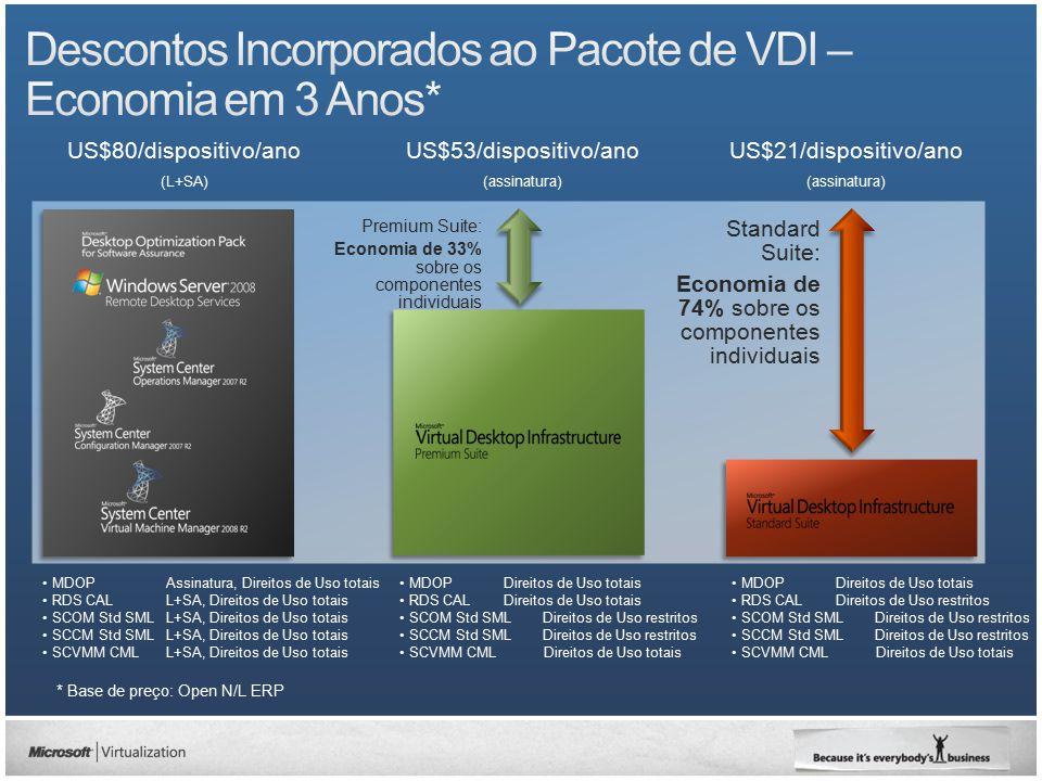 Descontos Incorporados ao Pacote de VDI – Economia em 3 Anos*