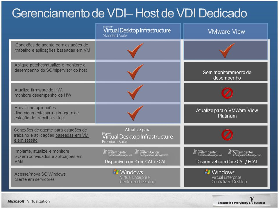 Gerenciamento de VDI– Host de VDI Dedicado