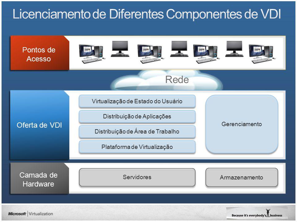 Licenciamento de Diferentes Componentes de VDI