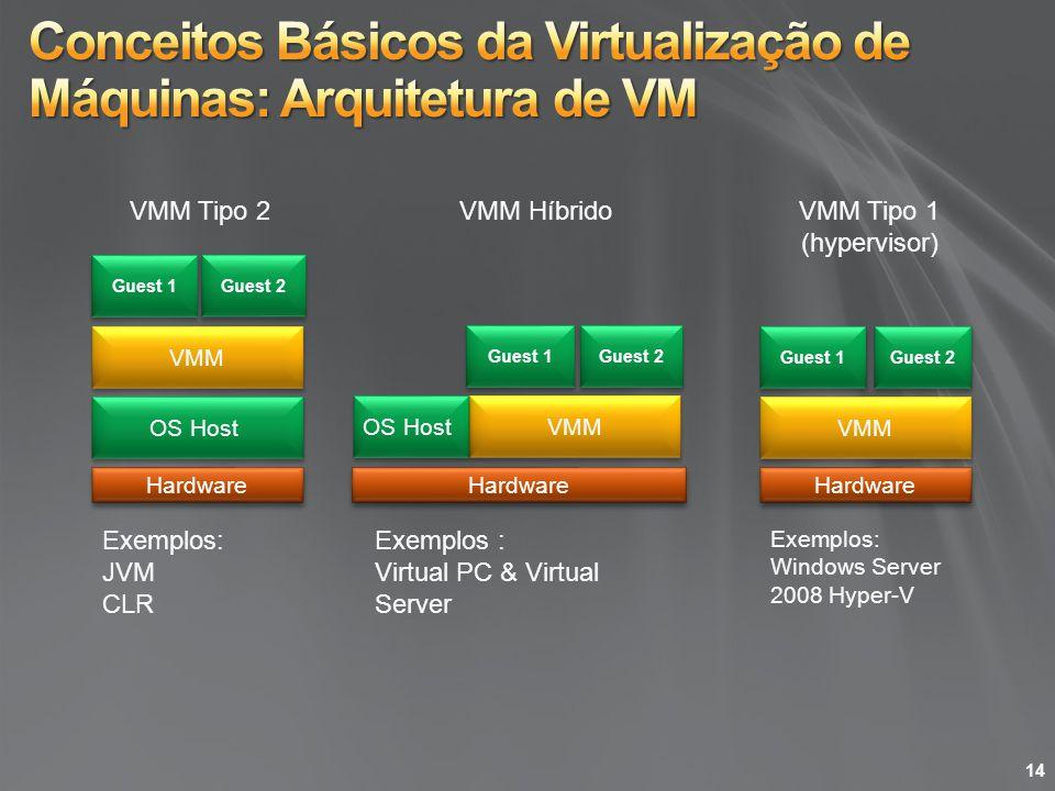 Conceitos Básicos da Virtualização de Máquinas: Arquitetura de VM