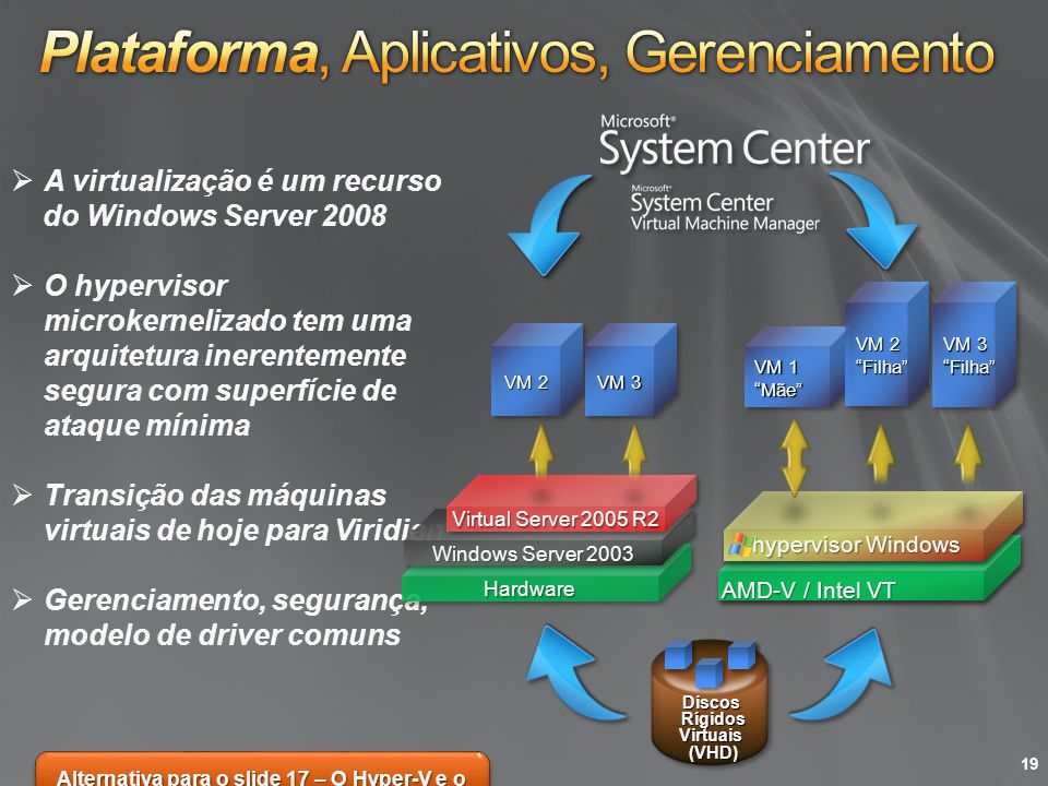 Alternativa para o slide 17 – O Hyper-V e o Virtual Machine Manager