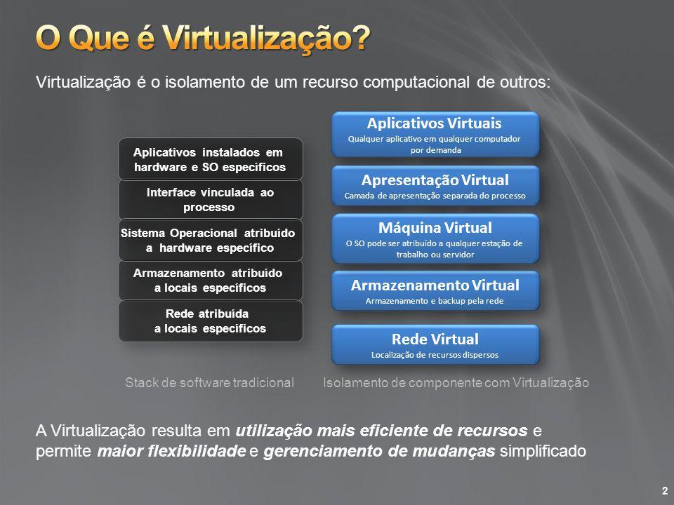 O Que é Virtualização Virtualização é o isolamento de um recurso computacional de outros: Aplicativos Virtuais.