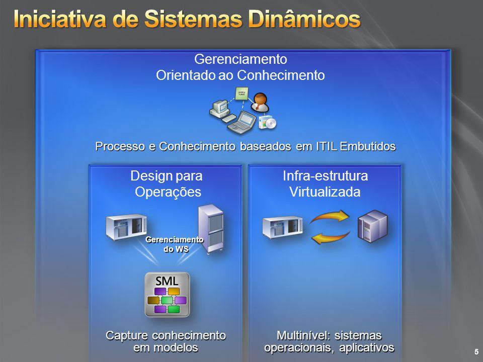 Iniciativa de Sistemas Dinâmicos