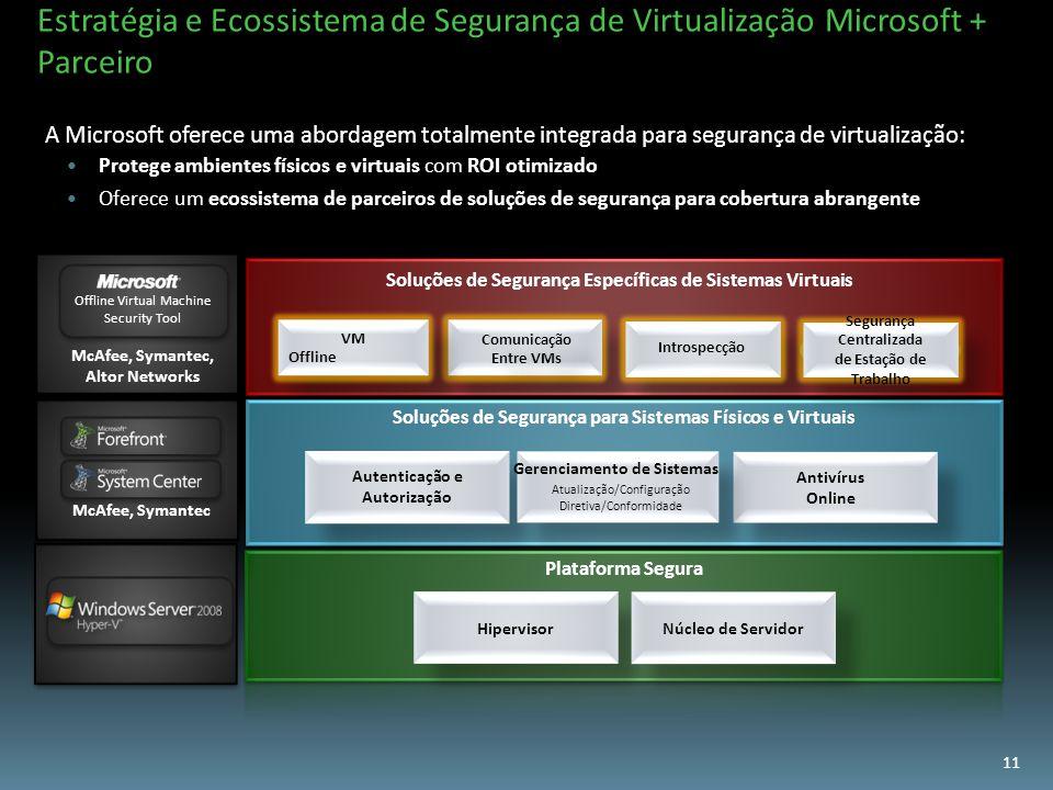 Estratégia e Ecossistema de Segurança de Virtualização Microsoft + Parceiro