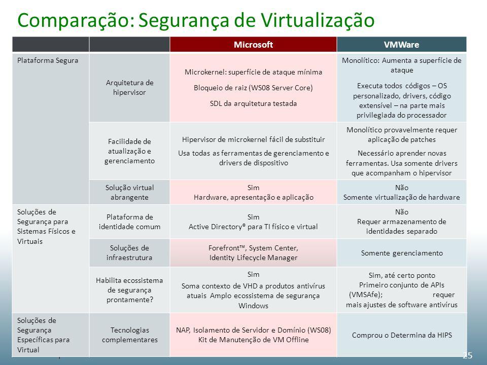 Comparação: Segurança de Virtualização