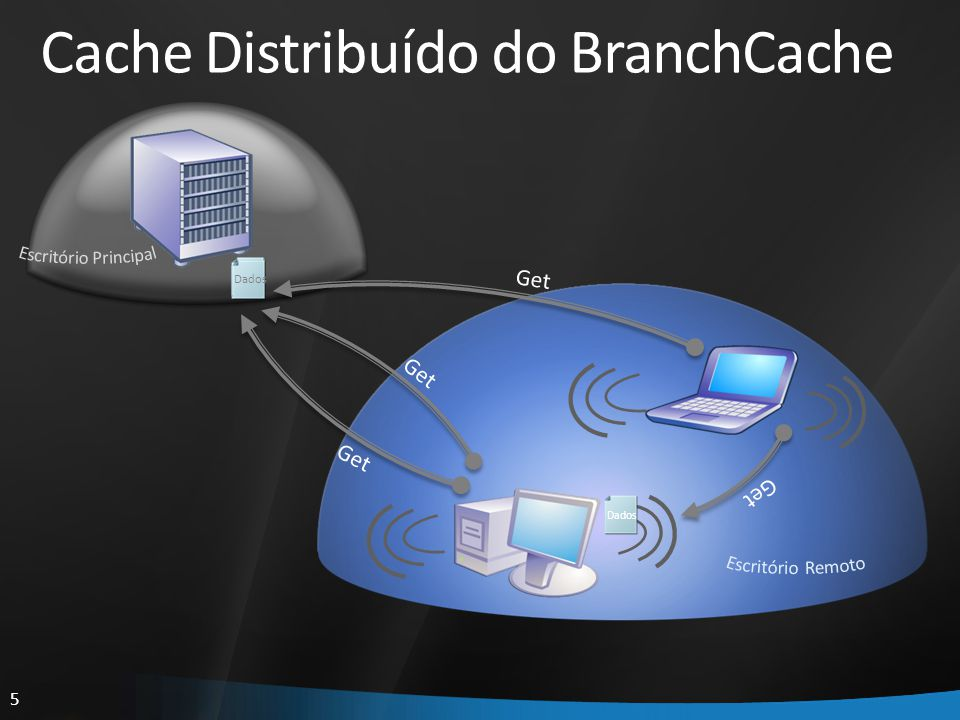 Cache Distribuído do BranchCache