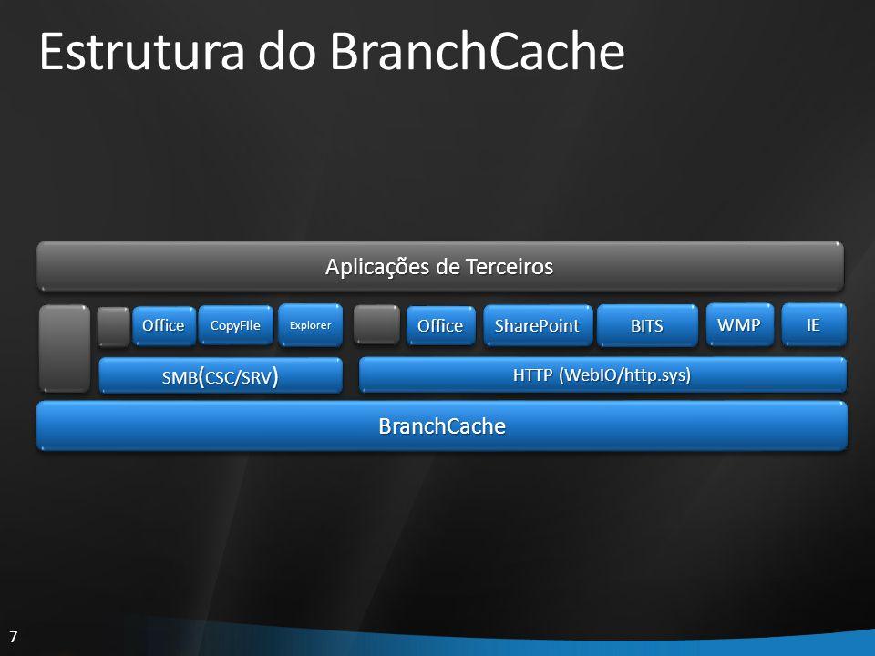 Estrutura do BranchCache