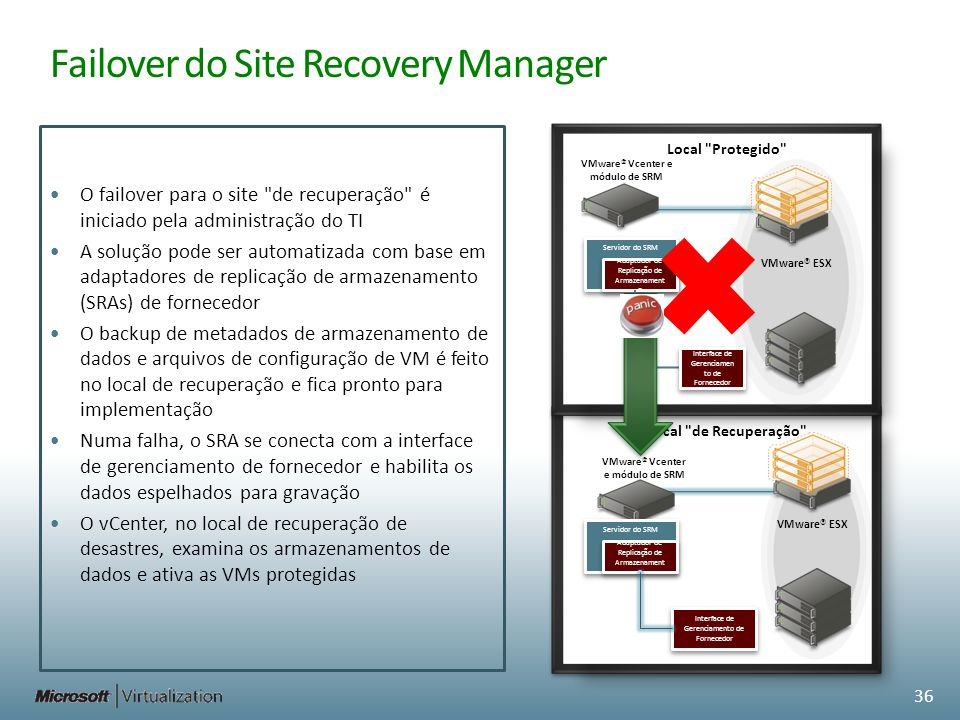 Failover do Site Recovery Manager