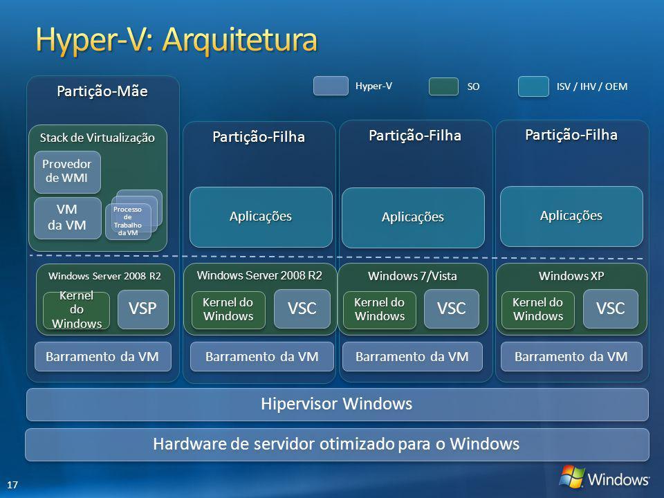 Hyper-V: Arquitetura VSP VSC VSC VSC Hipervisor Windows