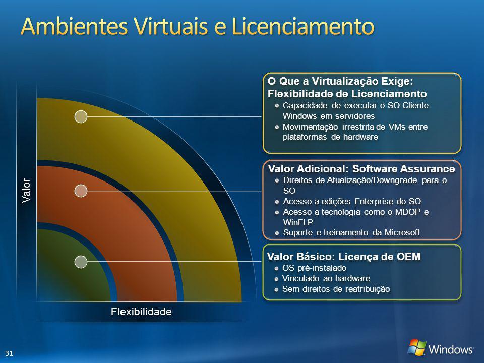 Ambientes Virtuais e Licenciamento