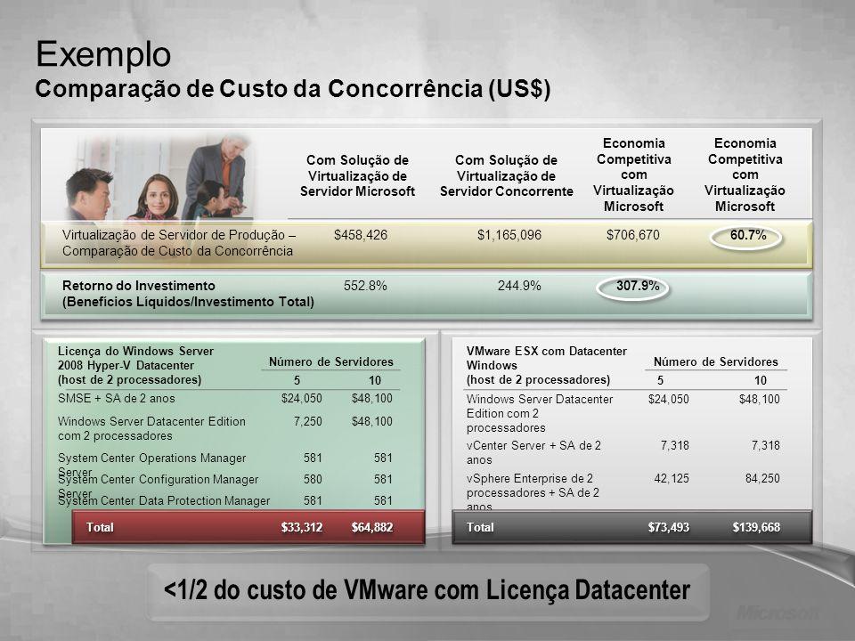 Exemplo <1/2 do custo de VMware com Licença Datacenter