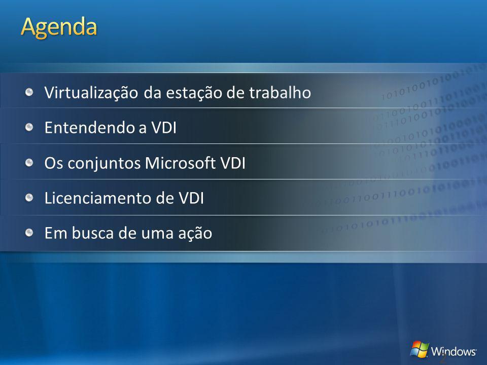 Agenda Virtualização da estação de trabalho Entendendo a VDI