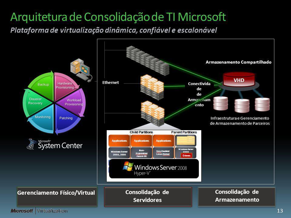 Arquitetura de Consolidação de TI Microsoft