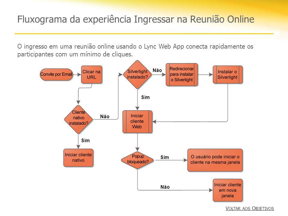 Fluxograma da experiência Ingressar na Reunião Online