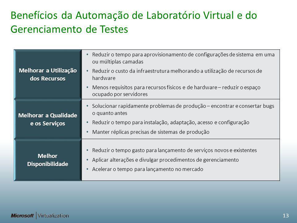 Benefícios da Automação de Laboratório Virtual e do Gerenciamento de Testes