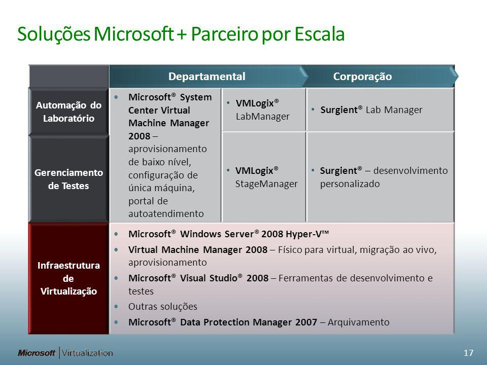 Soluções Microsoft + Parceiro por Escala