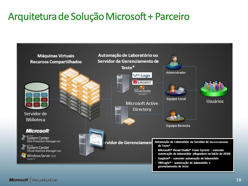 Arquitetura de Solução Microsoft + Parceiro