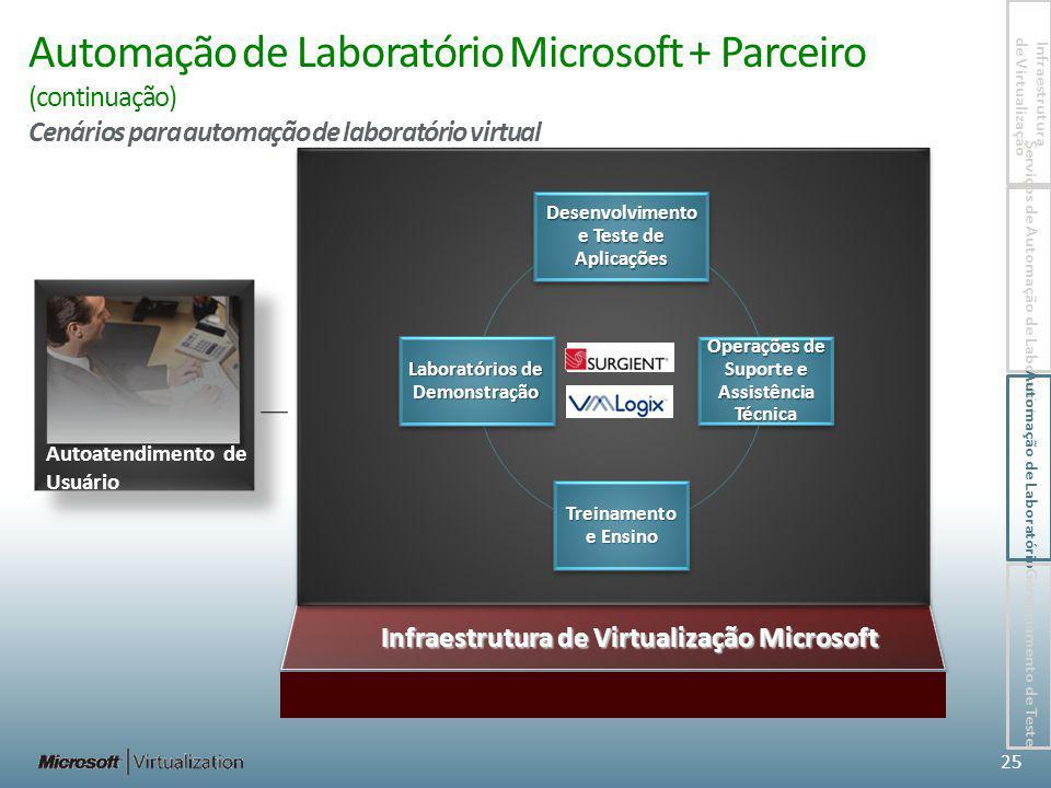 Automação de Laboratório Microsoft + Parceiro (continuação) Cenários para automação de laboratório virtual