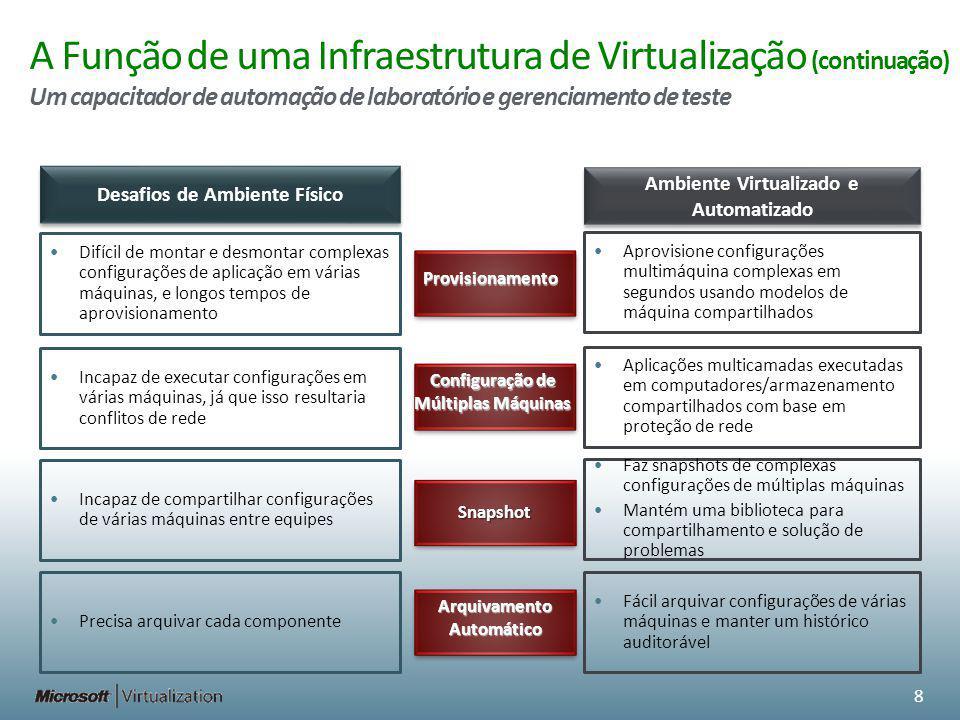 A Função de uma Infraestrutura de Virtualização (continuação) Um capacitador de automação de laboratório e gerenciamento de teste