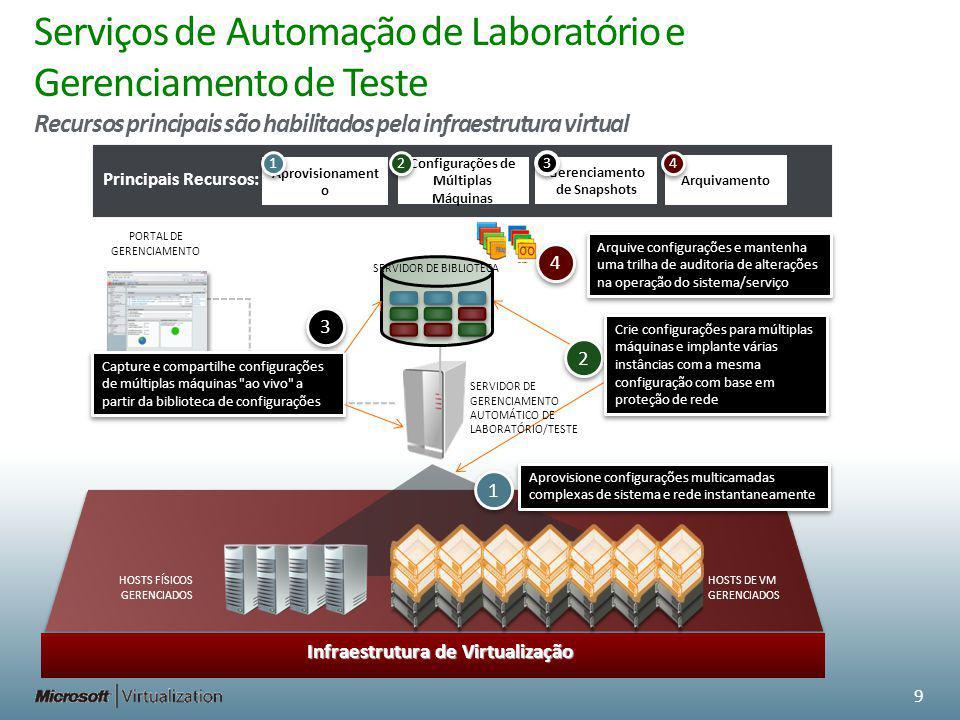 Serviços de Automação de Laboratório e Gerenciamento de Teste Recursos principais são habilitados pela infraestrutura virtual