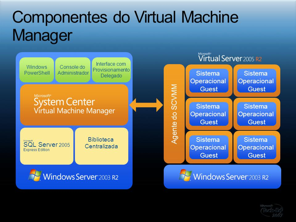 Componentes do Virtual Machine Manager