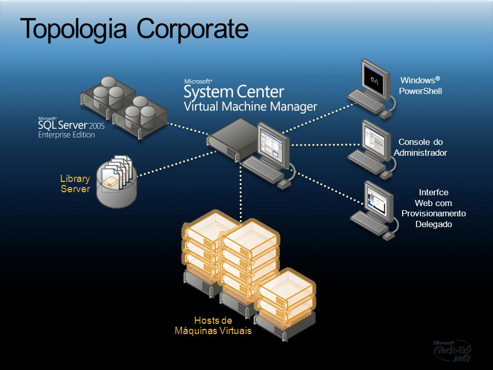 Topologia Corporate Library Server Hosts de Máquinas Virtuais