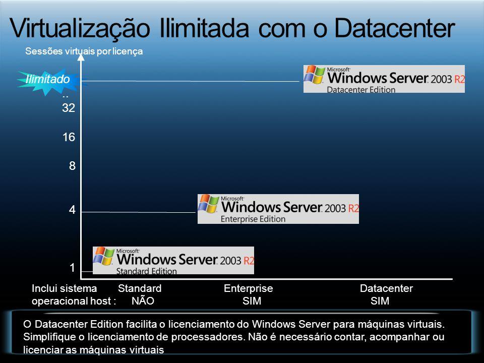 Virtualização Ilimitada com o Datacenter