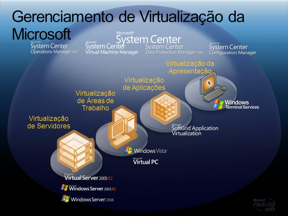 Gerenciamento de Virtualização da Microsoft