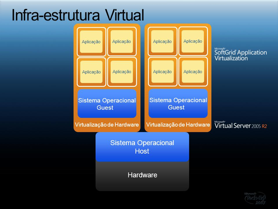 Infra-estrutura Virtual