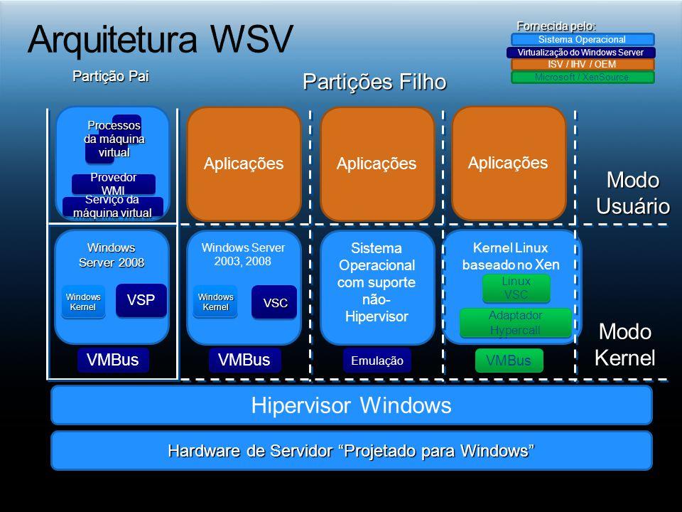 Arquitetura WSV Hipervisor Windows Partições Filho Modo Usuário