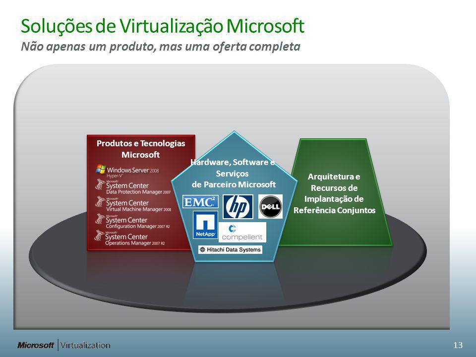 Soluções de Virtualização Microsoft