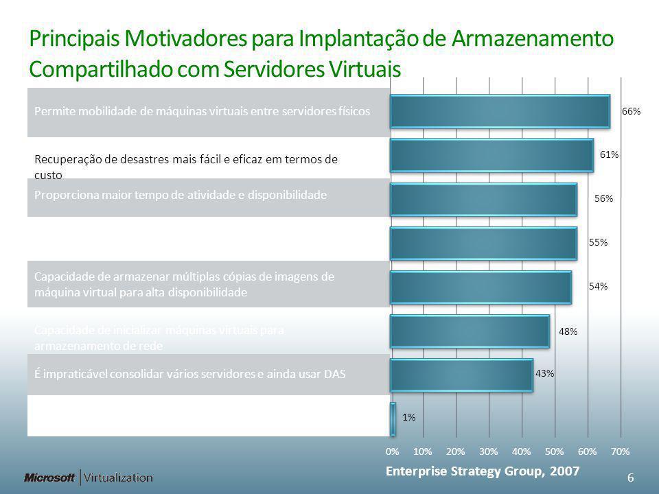 Principais Motivadores para Implantação de Armazenamento Compartilhado com Servidores Virtuais