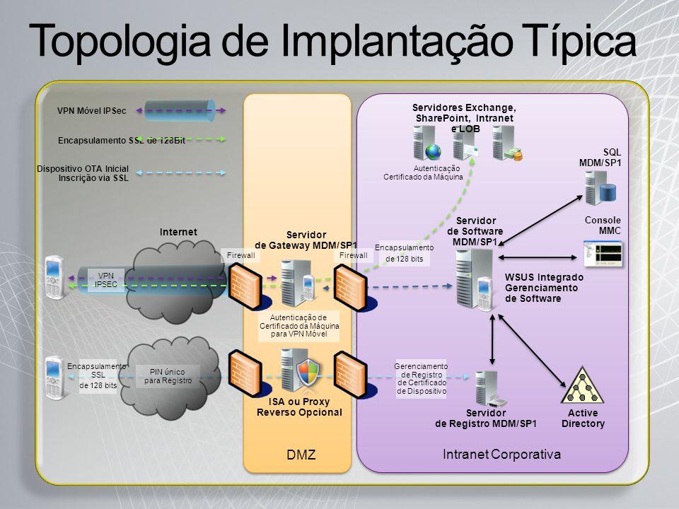 Topologia de Implantação Típica