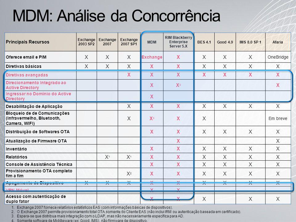MDM: Análise da Concorrência