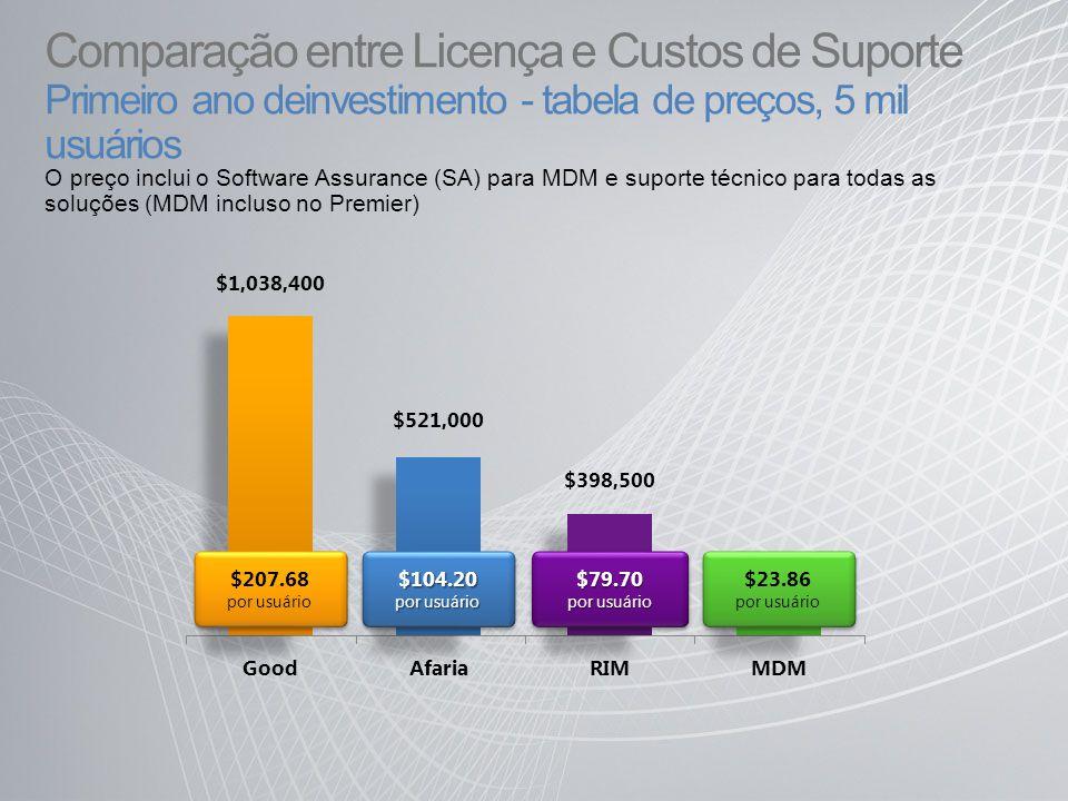 Comparação entre Licença e Custos de Suporte Primeiro ano deinvestimento - tabela de preços, 5 mil usuários