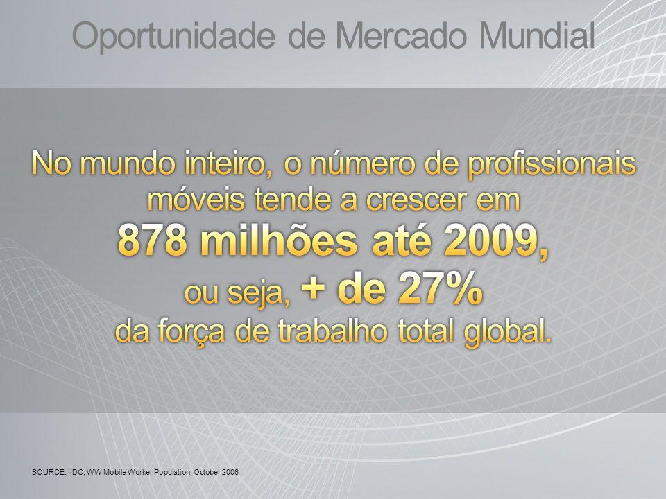 Oportunidade de Mercado Mundial