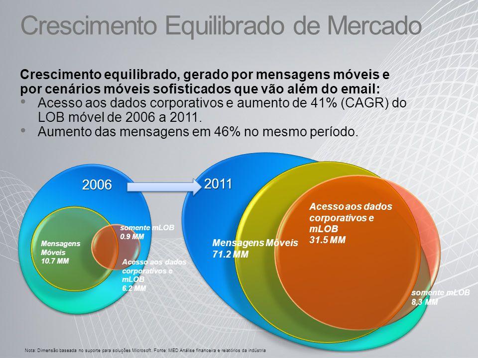 Crescimento Equilibrado de Mercado