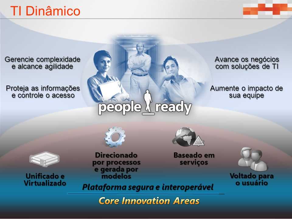 TI Dinâmico Core Innovation Areas Plataforma segura e interoperável