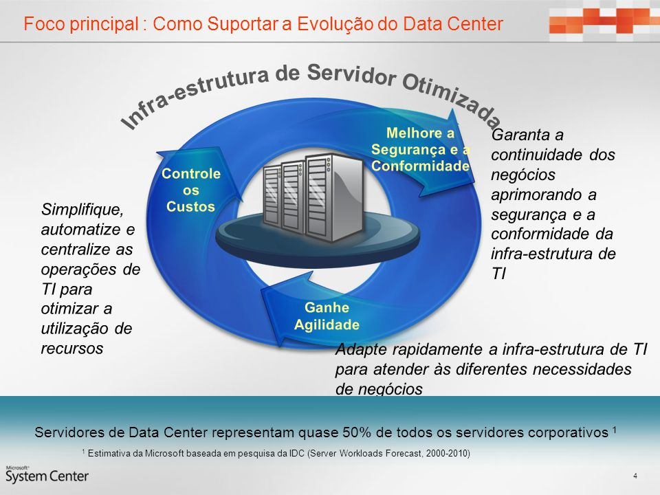 Foco principal : Como Suportar a Evolução do Data Center