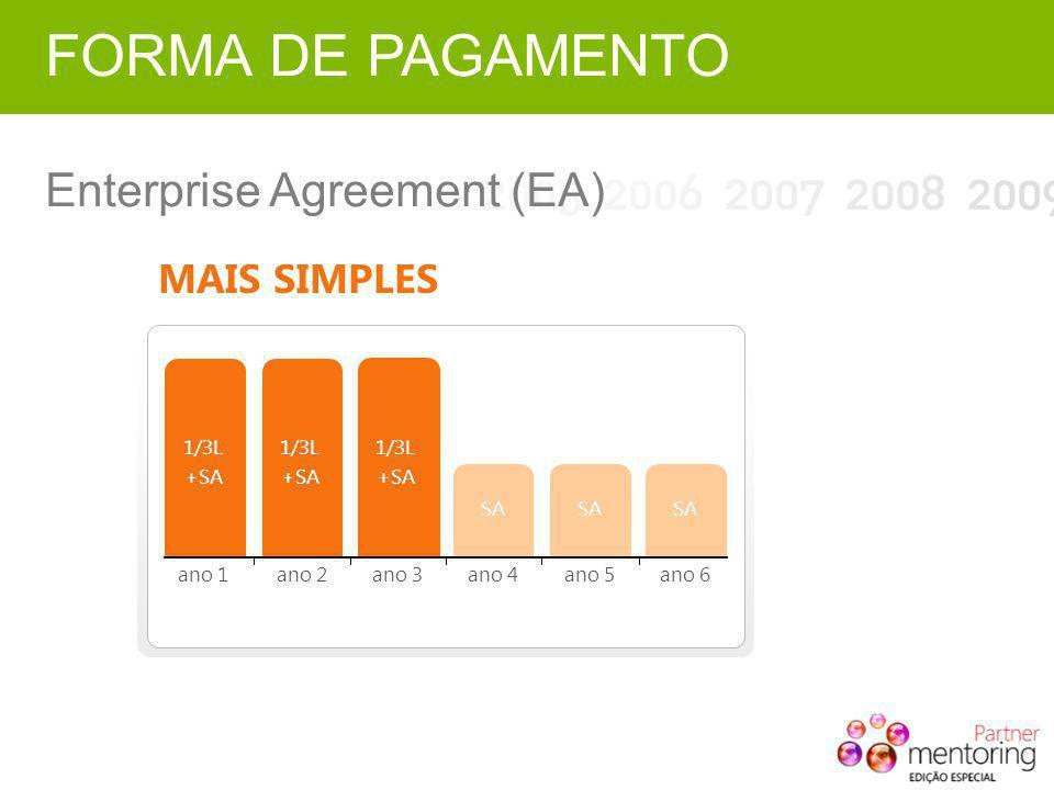 FORMA DE PAGAMENTO Enterprise Agreement (EA) MAIS SIMPLES 1/3L +SA SA