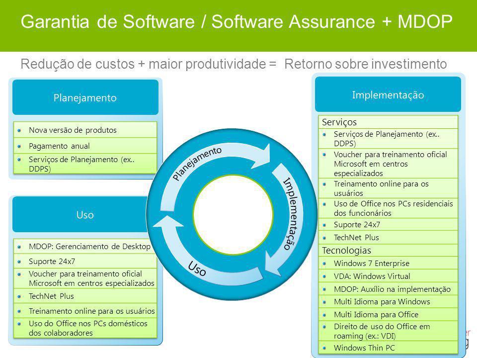 Garantia de Software / Software Assurance + MDOP