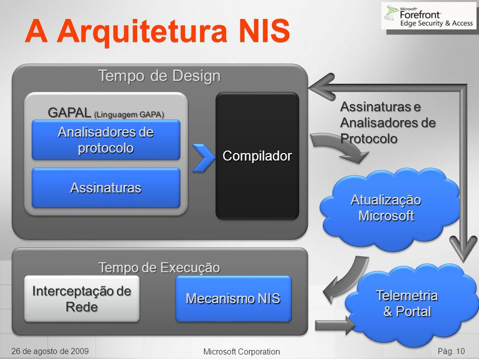 A Arquitetura NIS Tempo de Design GAPAL (Linguagem GAPA) Assinaturas e