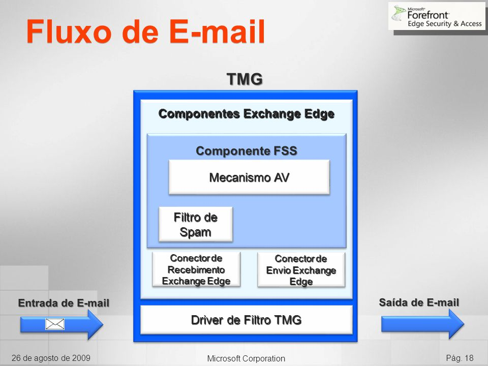 Componentes Exchange Edge