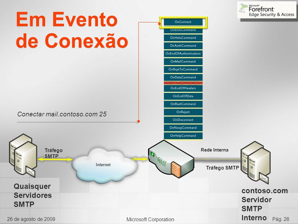 Em Evento de Conexão Quaisquer Servidores SMTP