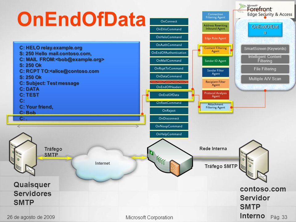 OnEndOfData Quaisquer Servidores SMTP