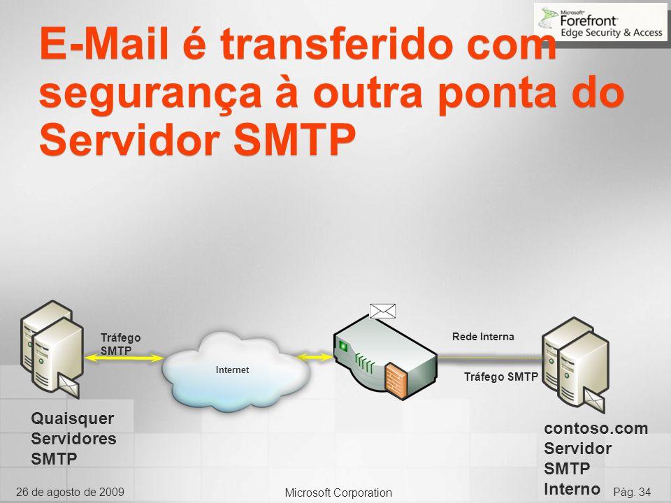 E-Mail é transferido com segurança à outra ponta do Servidor SMTP